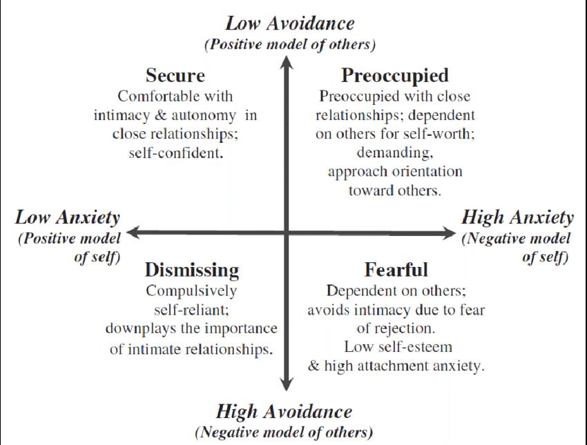 Attachment matrix
