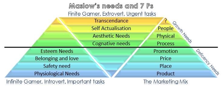 Maslows-7p-inception-training