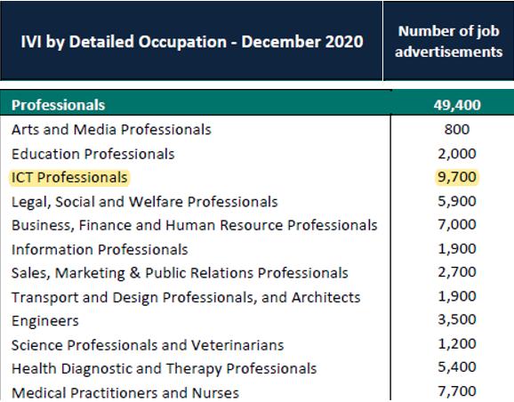 IVI-Dec-2020-ICT-jobs
